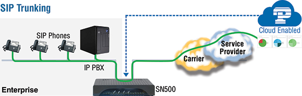 SN500 Sip Trunk Application with Cloud-Hosted PBX